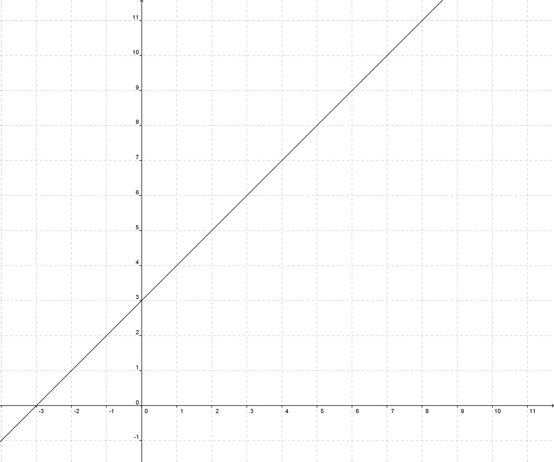 Graf 1.
